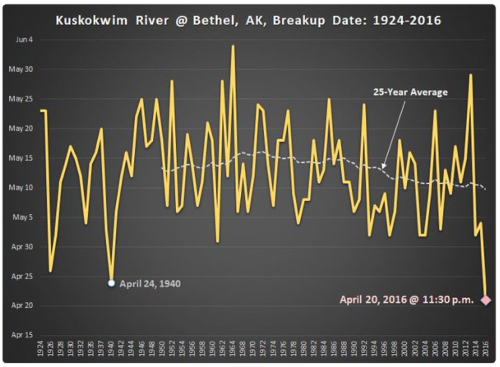 From Brian Brettschneider Twitter Post. Earliest Breakup by a Wide Margin!
